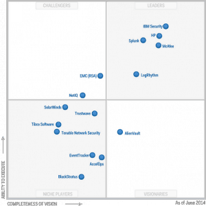 "Bild: Gartner-Studie ""Magic Quadrant for Security Information and Event Management"""