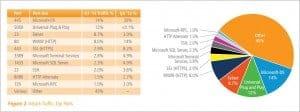 Neben Microsofts-DS-(Port 445) ist auch der UPnP (5000) beliebtestes Angriffsziel. Ein nicht verlegter SSL-Port (23) ist ein gefundenes Ziel insbesondere für Heartbleed-Bug-Angriffe. Bild: Akamai