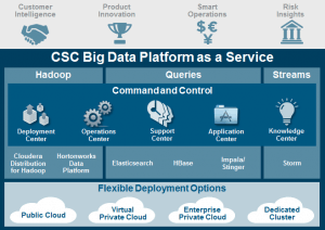 Struktur der Big-Data-Platform-as-a-Serivce (kurz: BDPaaS). Bild: CSC