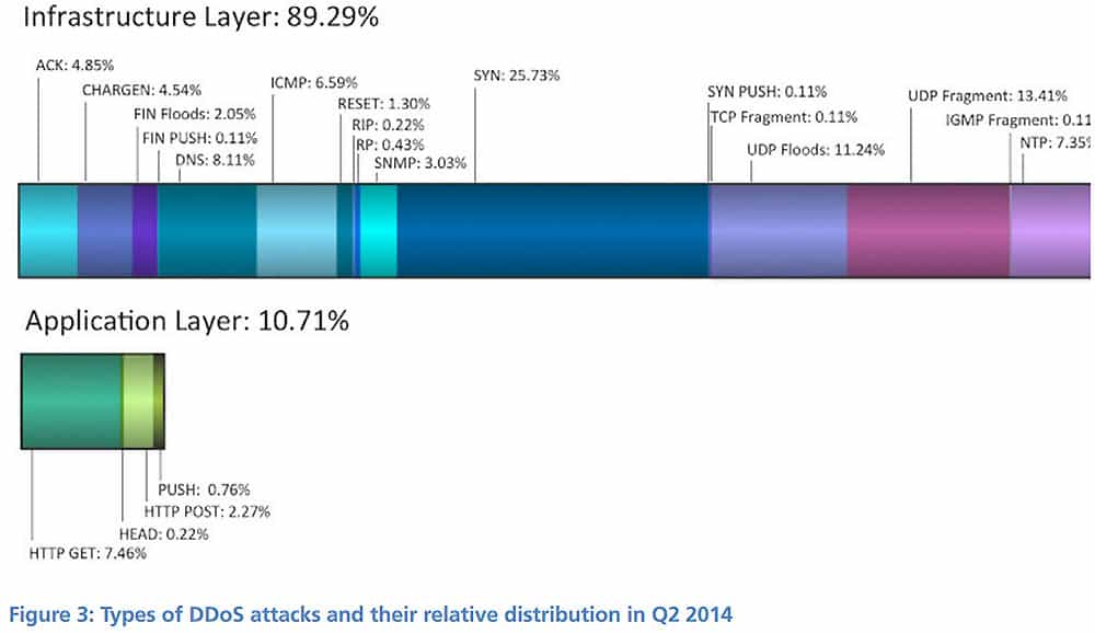 DDoS-Angriffstypen Quelle: Prolexic Global DDoS Attack Report Q2/2014