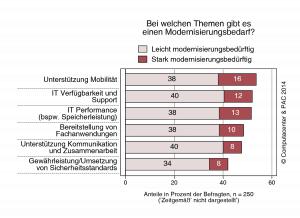 Grafik-zur-Computacenter-und-PAC-Studie_Bei-welchen-Themen-gibt-es-Modernisierungsbedarf