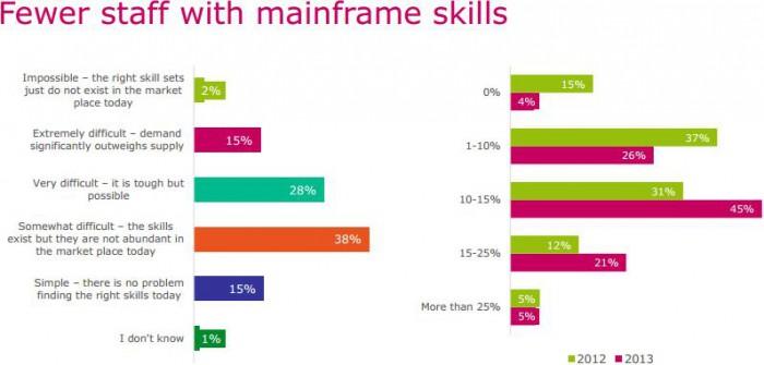 Immer weniger Mitarbeiter kennen sich mit Mainframes aus. Bild. microfocus