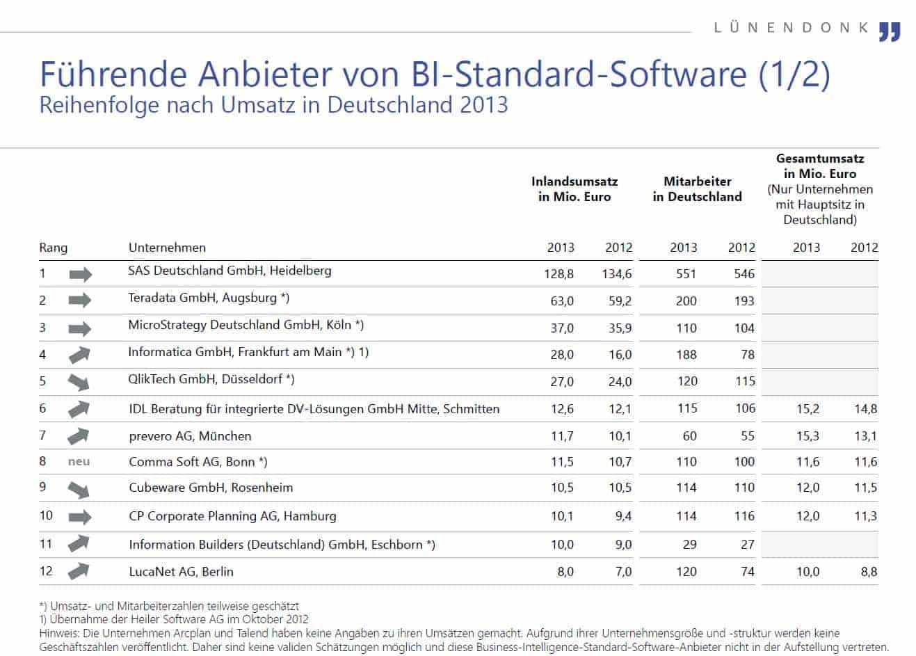 Lünendonk‐Marktstichprobe 2014 Business‐Intelligence‐Standard‐Software. Bild: Lünendonk