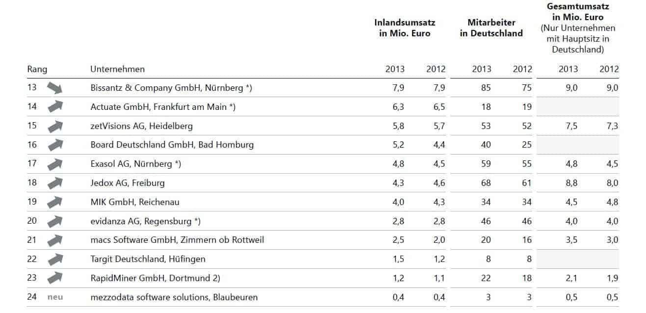 Lünendonk‐Marktstichprobe 2014 Business‐Intelligence‐Standard‐Software. Bilder: Lünendonk