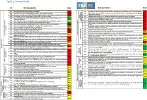 70 Risiken virtueller Währungen wurden von der Die European Banking Authority (EBA) identifiziert.  Bild: EBA