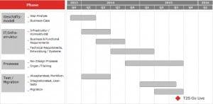 T2S-Timeline, wie sie Severn empfiehlt. Bild: Severn Consultancy GmbH