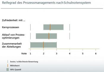 """Reifegrad des Prozessmanagements (nach Schulnoten) - aus der Studie """"Prozessoptimierung in der Assekuranz"""". Quelle VFL"""