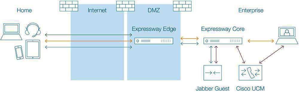 Absicherung nach innen und nach außen: sicherer Datenaustausch mit Cisco Collaboration Edge