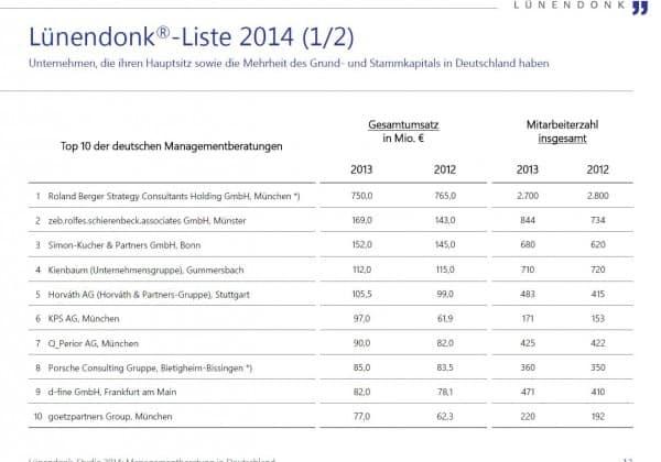 Deutsche Managementberatungen