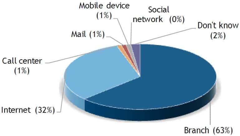 """Selbst die """"Mobile Generation"""" würde immer noch lieber in einer Filiale ein Konto eröffnen. Quelle: IDC"""