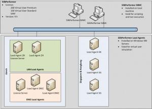 Die Silk-Performer-Infrastruktur bei Julius Bär im schematischen Über-blick. Quelle: Julius Bär