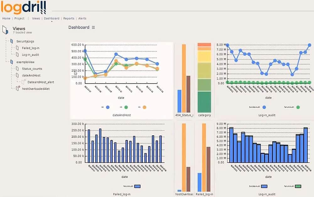Grafischer Report von LogDrill. Quelle: Kuert Datenrettung Deutschland GmbH