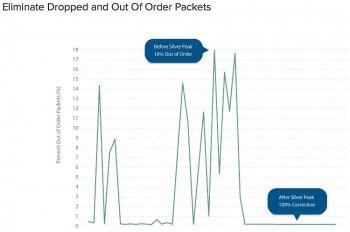 Eine hohe Paketverlustrate (Packet Loss Rate) auf Weitverkehrsstrecken führt dazu, dass die Bandbreite nur unzureichend genutzt wird. Verbindungen mit höherer WAN-Bandbreite helfen in diesem Fall nicht weiter. Silver Peak