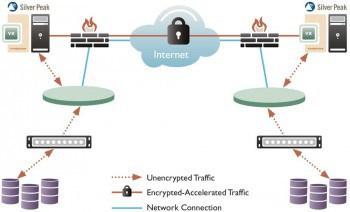 Bei der Auswahl eines WAN-Optimierungssystems müssen steht für Unternehmen aus der Finanzbranche die Sicherheit im Vordergrund. Mithilfe von Techniken wie VPN Acceleration lassen sich Daten zwischen zwei Data-Centern schnell und gleichzeitig sicher übertragen. Silver Peak