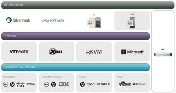 Virtualisierte WAN-Optimierungssysteme treten zunehmend an die Stelle von Hardware-Appliances. Solche Software-Appliances lassen sich einfacher in virtualisierte IT-Umgebungen integrieren, bieten aber vergleichbare Leistungsdaten. Silver Peak