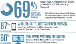 Befragung Studie Online Banking Sicherheit Bedienung Quelle: Ping Identity/One Poll