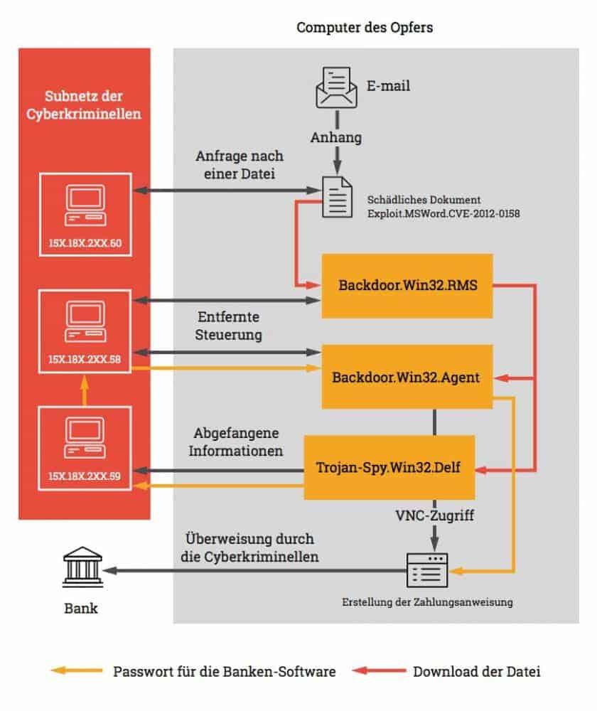 Das Angriffsschema der Cyberkriminellen Kaspersky Lab