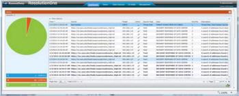 Das Dashboard der Monitoring-Lösung ResolutionOne von AccessData zeigt die aktuellen Zugriffe und Bedrohungen.