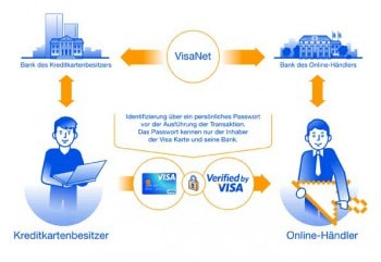 Quelle: Visa Europe