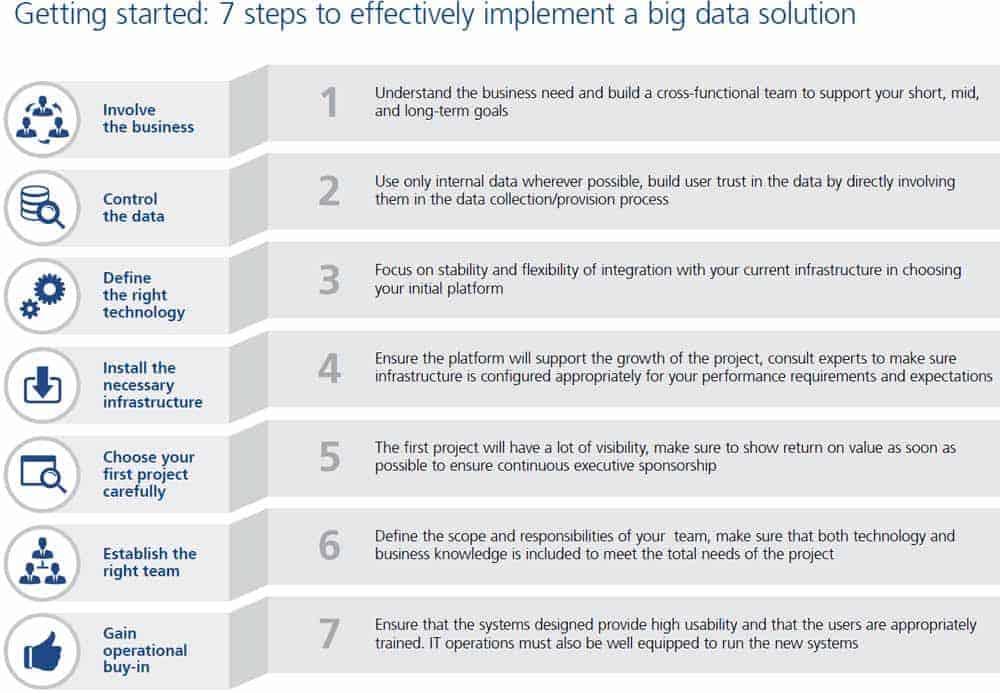 Sieben Schritte zur Big Data-Lösung GFT