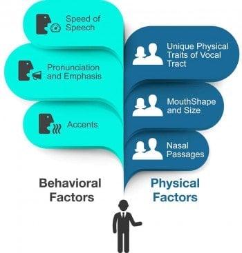 Die Authentifizierung kann anhand von sechs Merkmalen erfolgen.