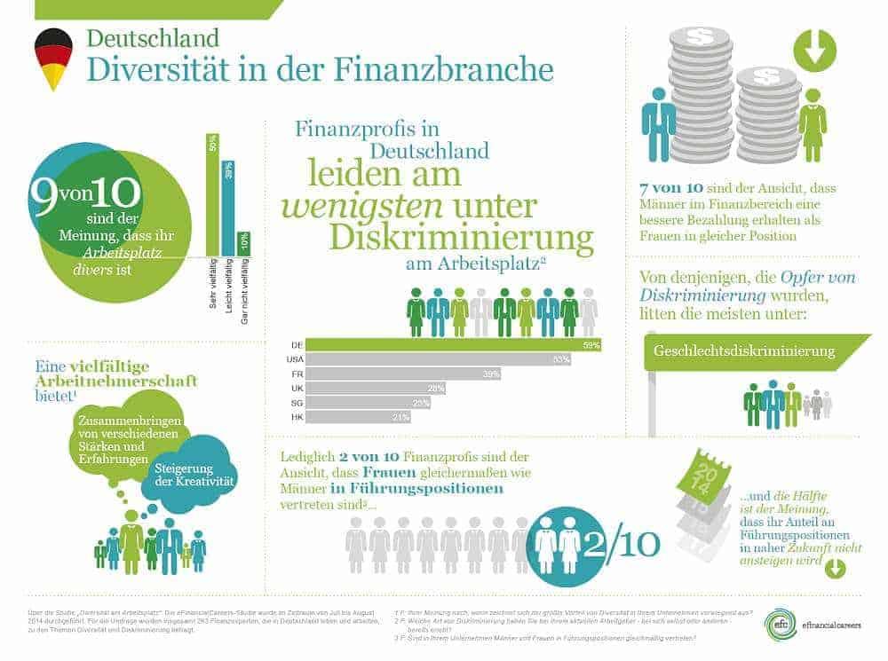 Diversity-Infographic eFinancialCareers.de