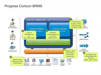 Auf einen Blick: die wichtigsten Komponenten der Business-Rules-Management-Software Progress Corticon. Progress Software