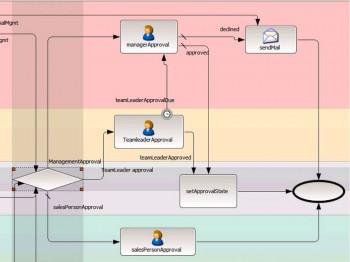 Ausschnitt der modellgesteuerten Darstellung eines typi-schen Genehmigungs-Workflows bei der Angebotserstellung. Progress Software