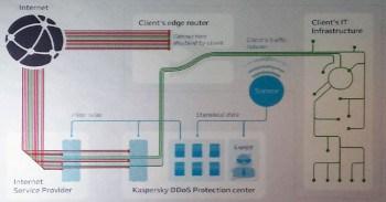 Struktur der geplanten DDoS Protection von Kaspersky