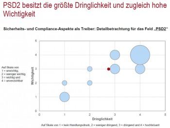 Auch PSD2 beschäftigt die Finanzwirtschaft. PPI & ibi research