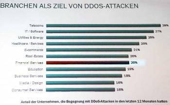 """""""Nur"""" 20 bis 21 Prozent aller bisher bekannten  Angriffe gehen gegen banken, Sparkassen und Versicherer."""