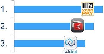 "Sieger in der Bewertungskategorie ""Usability"" Mobile Payment Benchmarking 2014"