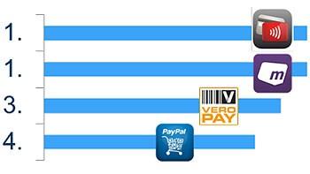 """Sieger in der Bewertungskategorie """"Sicherheit"""" Mobile Payment Benchmarking 2014"""