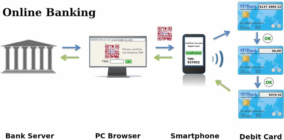 EC-TAN-Karte-Prozess-Handy