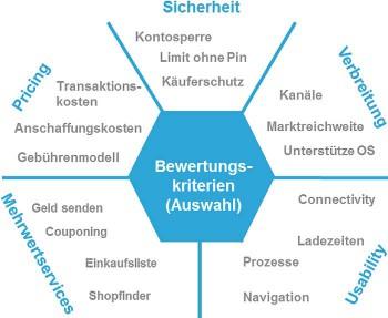 bewertungskategorien im ÜberblickMobile Payment Benchmarking 2014
