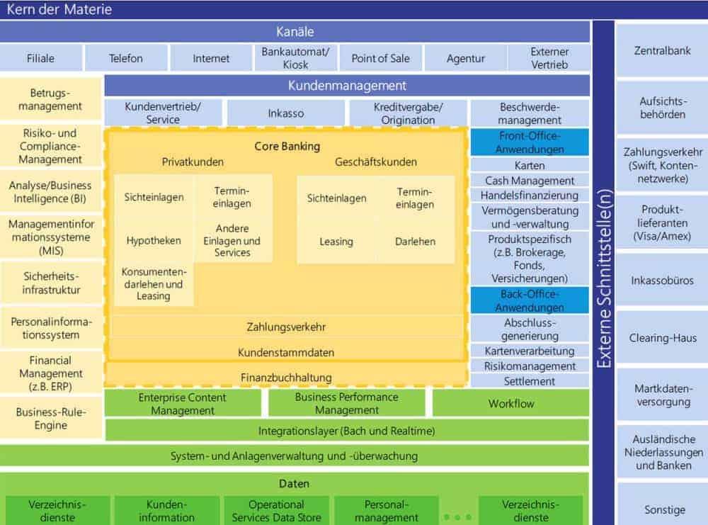 Herausforderung der Bank-Systeme in der Uebersicht Lünendonk