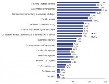 Leistungsspektrum der ICT-Sourcing-Berater (0 - 15% der Gesamtleistung)Lünendonk