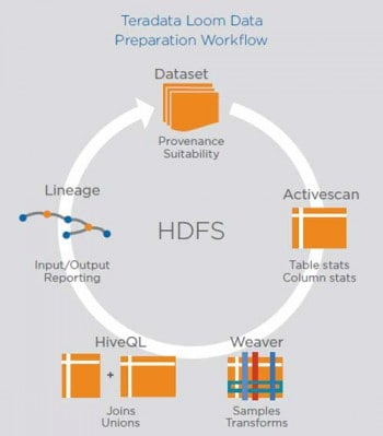 Die Datenaufbereitung in LoomTeradata