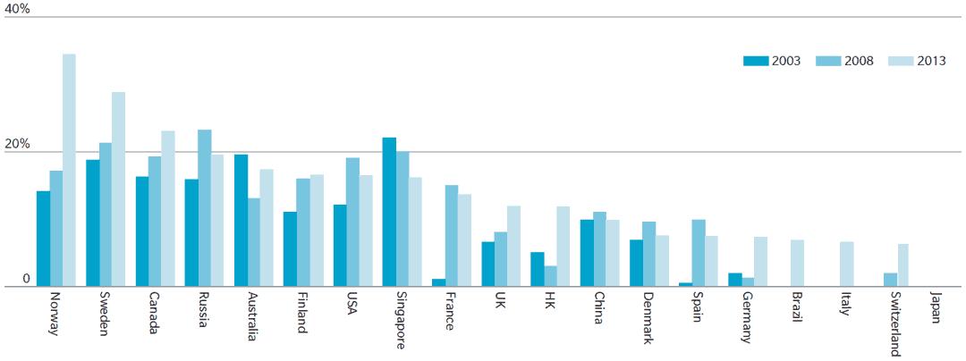 Anzahl der Frauen in der Führungsetage bei Banken und Versicherern, nach LändernOliver Wyman