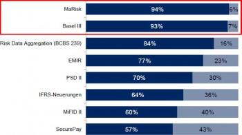 Nahezu alle Banken sind von Umstellungsanforderungen durch MaRisk und Basel III betroffen. PPI