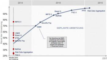 Stand der Umsetzung im August 2014PPI
