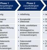 Drei-Phasen-Modell-PPI
