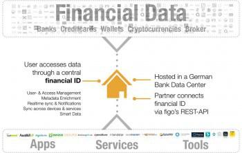 """""""Building the backbone of next generation financial services"""" - figo möchte Bindeglied zwischen Banken und FinTechs werden"""