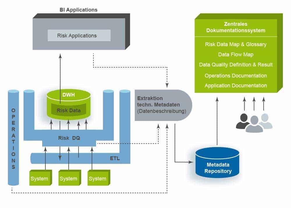 Viele dieser Kernpunkte können mit den heutigen Methoden und Technologien im Data-Warehouse (DWH) umgesetzt werden