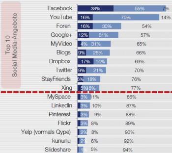 """Die beliebtesten Social Media-Angebote Faktenkontor """"Social Media-Atlas 2014/2015"""""""