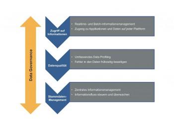 Bausteine für eine hohe und stabile Datenqualität.Information Builders