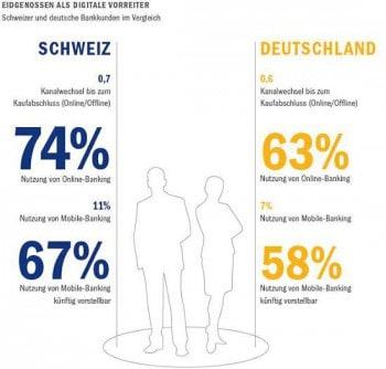 Schweizer sind die Vorreiter der digitalen RevolutionRoland Berger