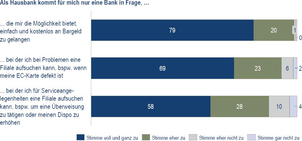 Was muss eine Bank leisten, damit Sie sich für sie als Hausbank entscheiden? Wie sehr stimmen Sie nachfolgenden Aussagen bzgl. der Wahl Ihrer Hausbank zu?Kampmann, Berg & Partner
