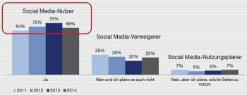 """Der Anteil der Internetnutzer, die auf Social Media- Seiten unterwegs sind, ist im Vergleich zum Vorjahr etwas gesunken.Faktenkontor """"Social Media-Atlas 2014/2015"""""""