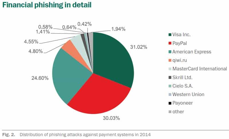 Bei den payment-Anbietern haben es die Kriminellen vor allem auf Visa, Amex und Paypal abgesehenKaspersky lab